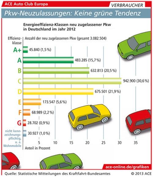 Pkw-Neuzulassungen: Keine grüne Tendenz © Auto Club Europa