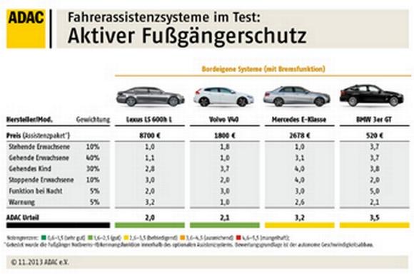 ADAC Fahrerassistenzsysteme Test 2013 © ADAC