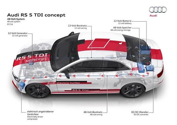 Audi RS 5 TDI concept © Audi