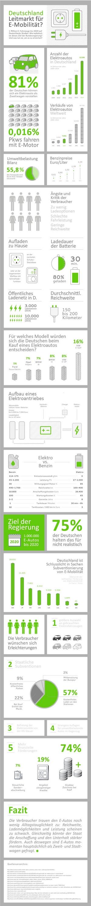 Elektromobilität in Deutschland Infografik © Autoscout24