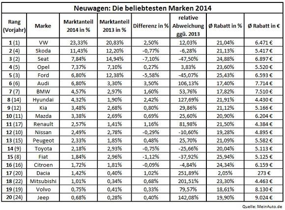 Online Neuwagenkauf Die beliebtesten Marken 2014 © MeinAuto.de