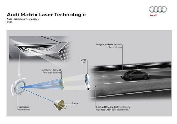 Audi Matrix Laser Technologie für optimale Fahrbahnausleuchtung © Audi