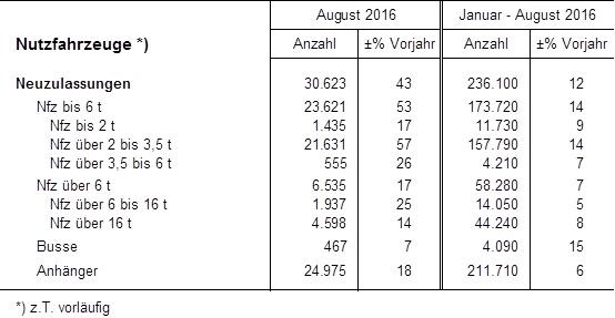 Nutzfahrzeuge Zulassungen im August 2016 und Januar bis August 2016 Zahlen des VDA